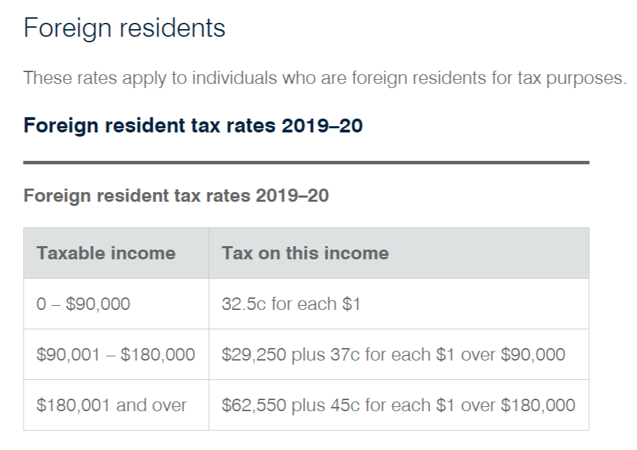 Non Resident Tax Rates