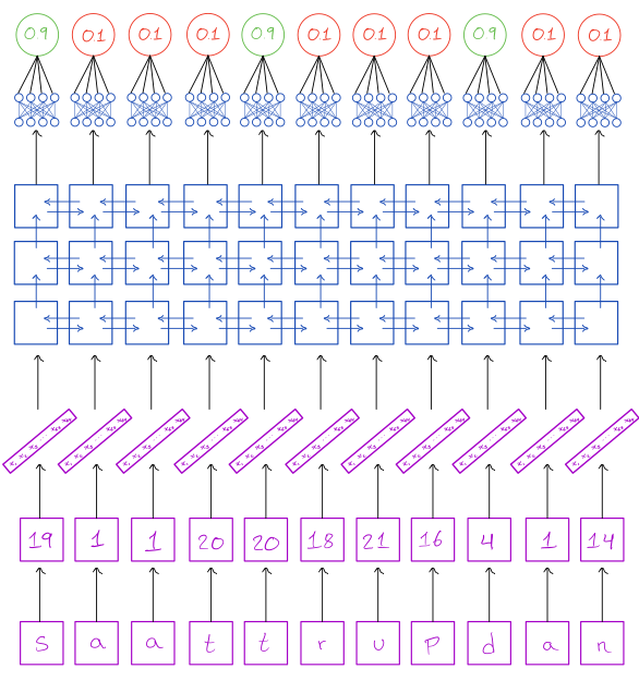 Architecture of neural network