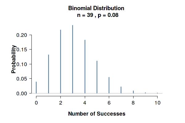 A binomial distribution