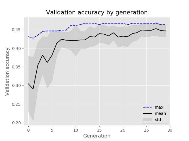 Plot of evolution over thirty generations, where the average validation accuracy steadily increases from 30% to 45%, with the maximum rising from 43% to 46% with a handful of small oscillations along the way