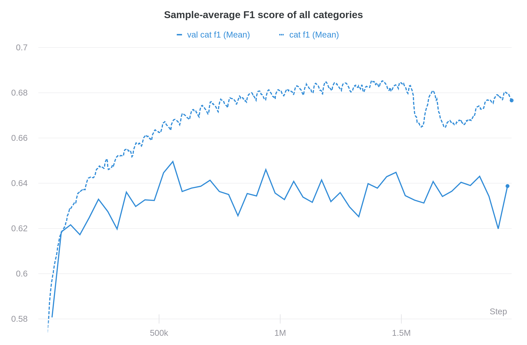 A plot of the sample-average F1 score of all the categories on the training- and validation set. The training score converges to ~68% and the validation score to ~64%.