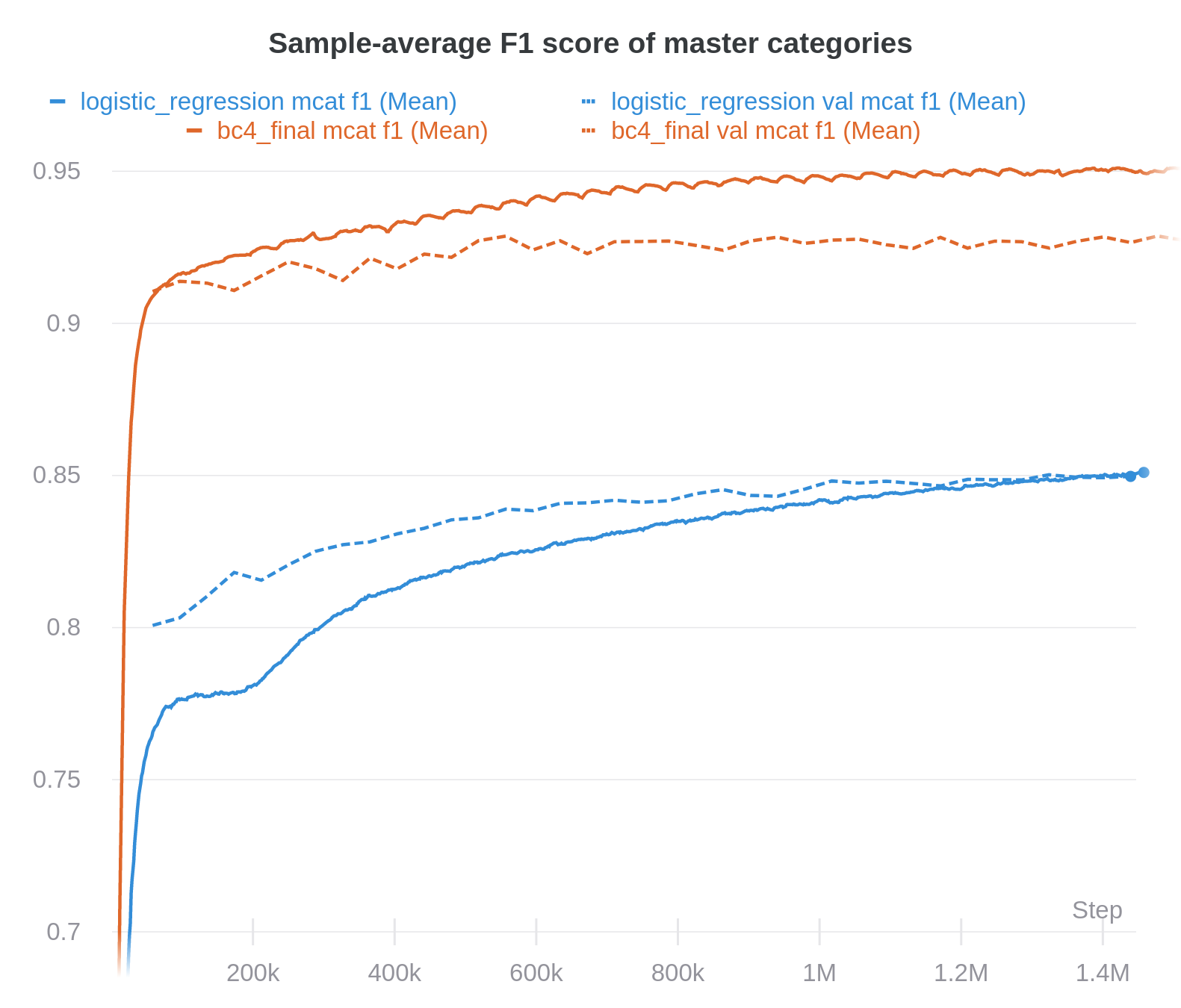 Comparison of the logistic regression with the SHA-RNN on the master categories