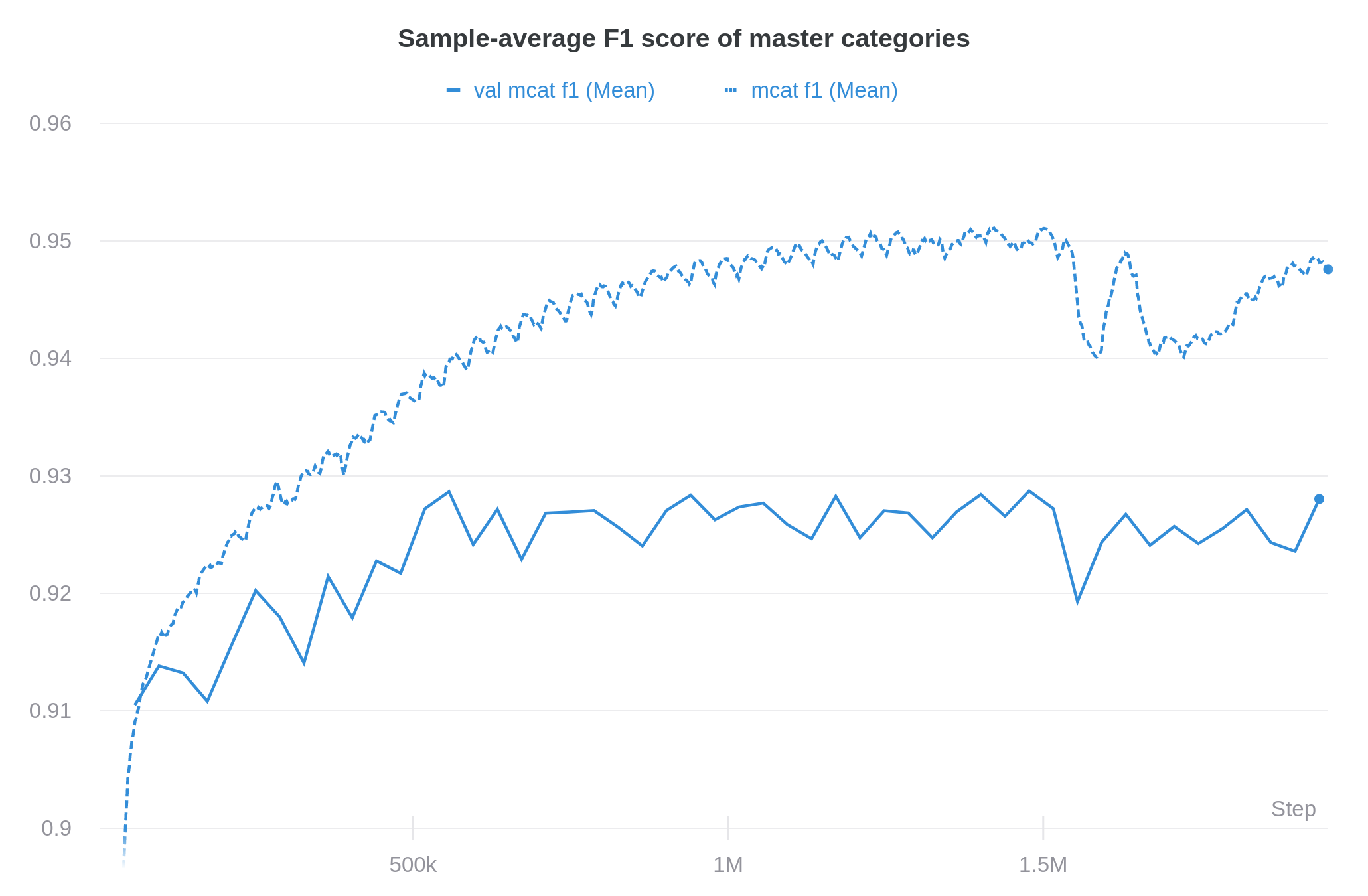 A plot of the sample-average F1 score of the master categories on the training- and validation set. The training score converges to ~95% and the validation score to ~93%.