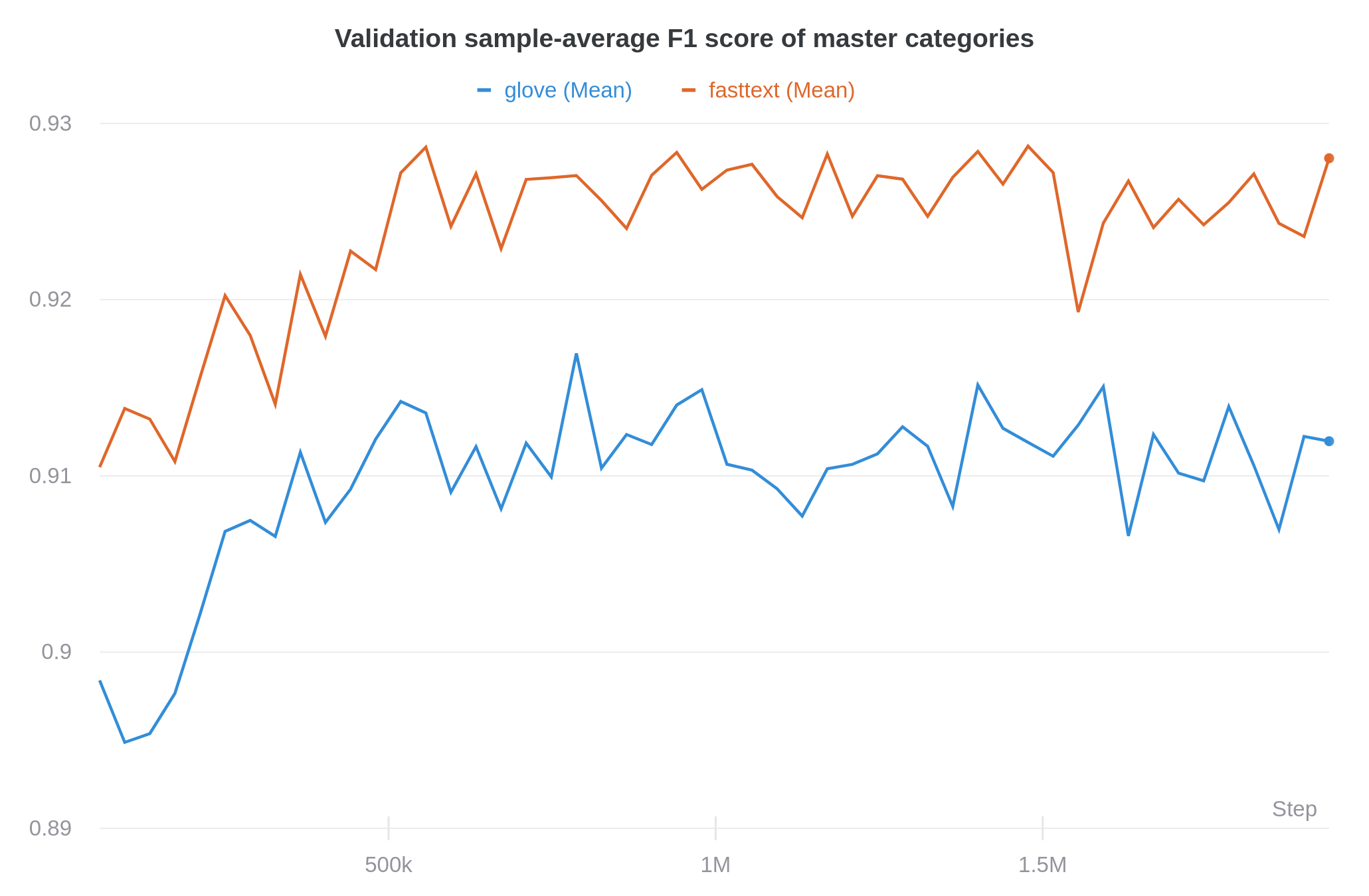 Comparison of model performance when trained on the homemade FastText vectors and the pre-trained GloVe vectors. FastText wins massively.