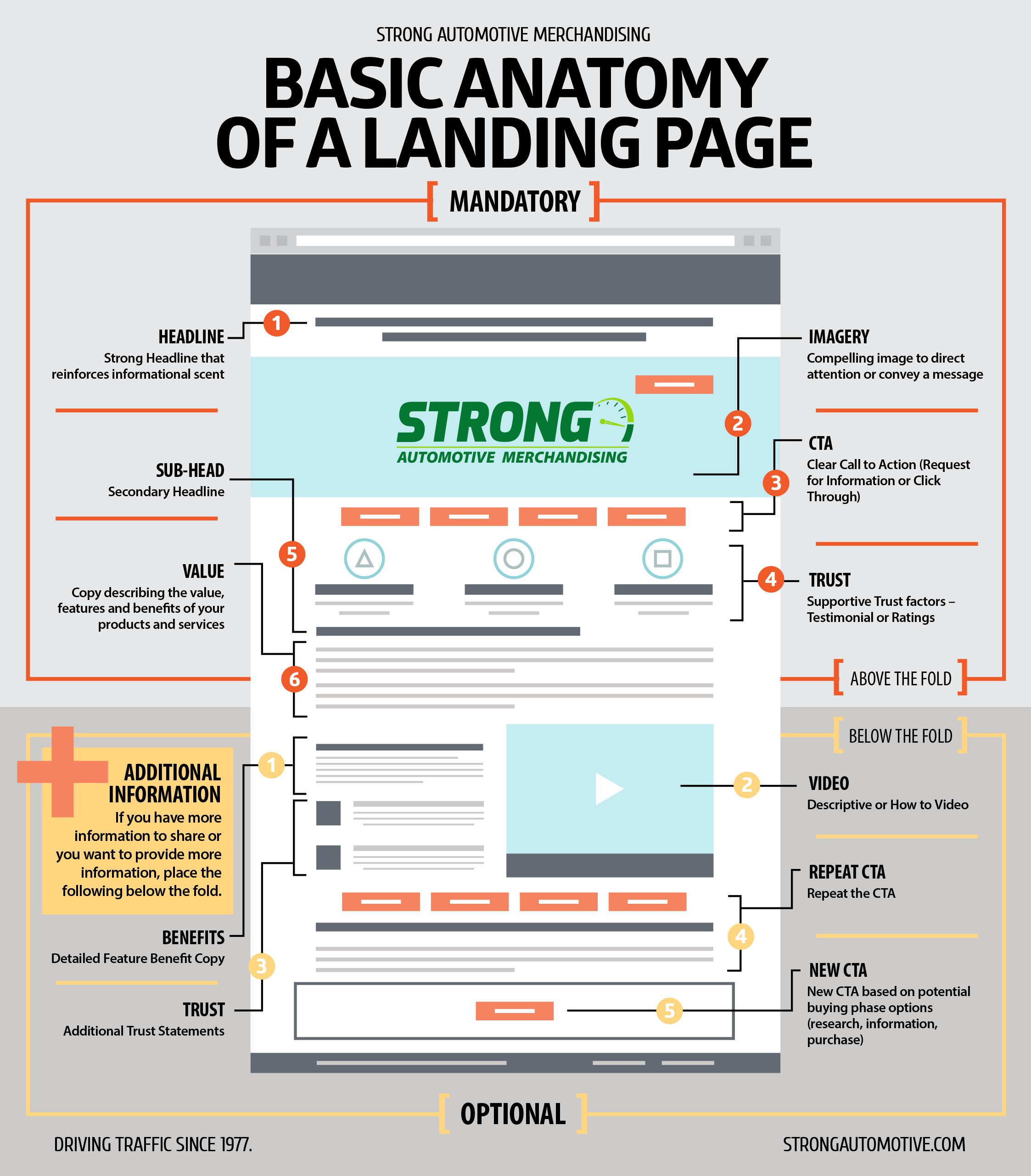 basic anatomy landingpage