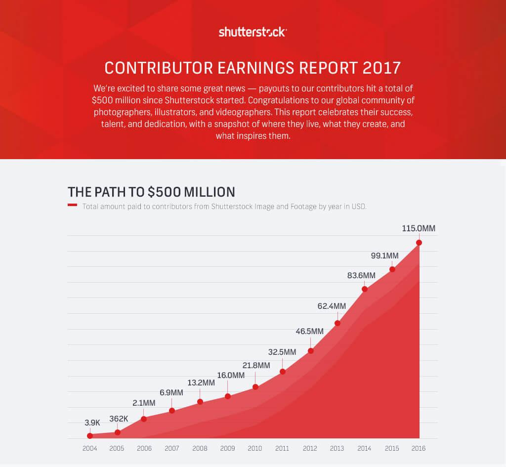 Shutterstock contributor earnings report 2017